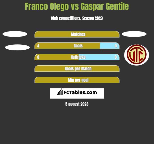 Franco Olego vs Gaspar Gentile h2h player stats