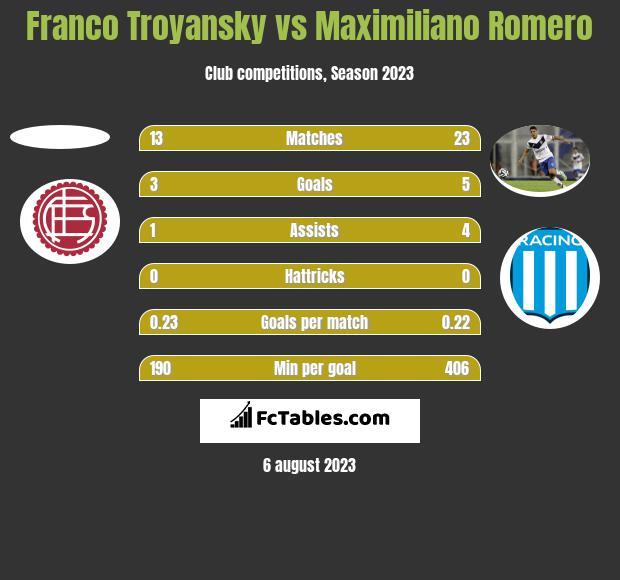 Franco Troyansky vs Maximiliano Romero h2h player stats