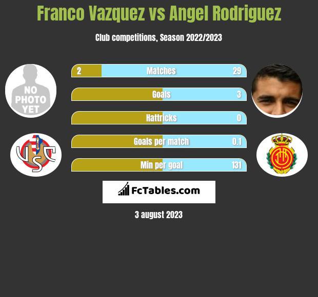 Franco Vazquez vs Angel Rodriguez infographic