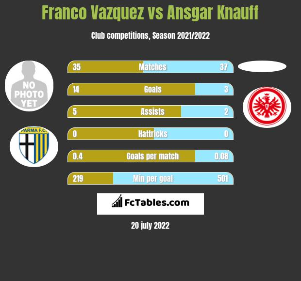 Franco Vazquez vs Ansgar Knauff - Compare two players ...