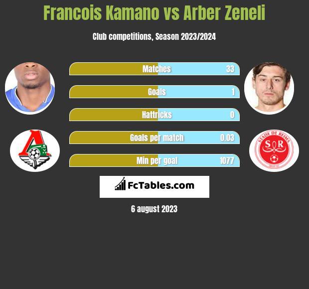 Francois Kamano vs Arber Zeneli infographic