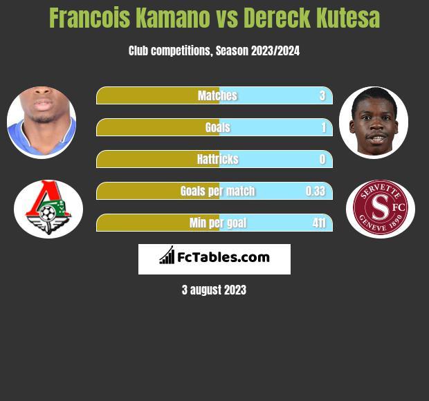 Francois Kamano vs Dereck Kutesa infographic