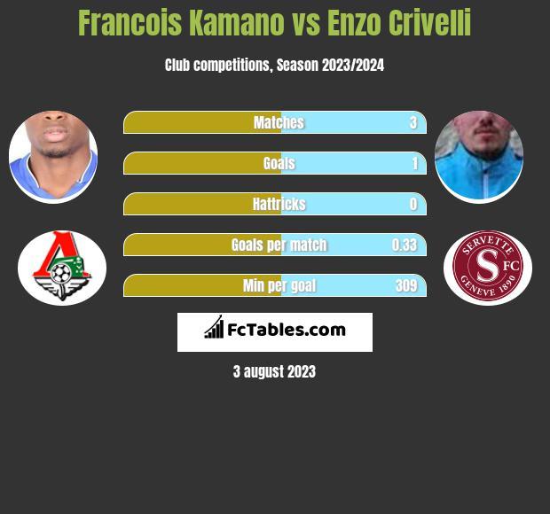 Francois Kamano vs Enzo Crivelli h2h player stats