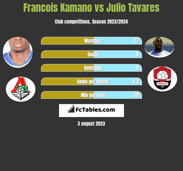 Francois Kamano vs Julio Tavares infographic