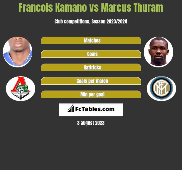 Francois Kamano vs Marcus Thuram h2h player stats