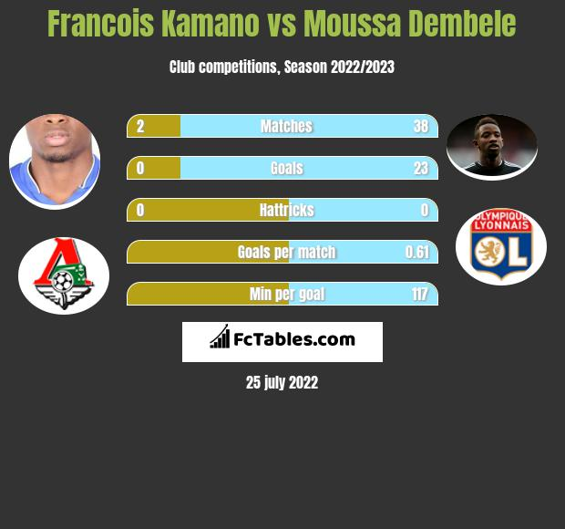 Francois Kamano vs Moussa Dembele h2h player stats