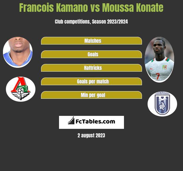 Francois Kamano vs Moussa Konate h2h player stats
