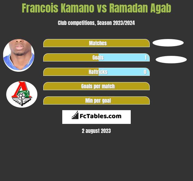 Francois Kamano vs Ramadan Agab h2h player stats