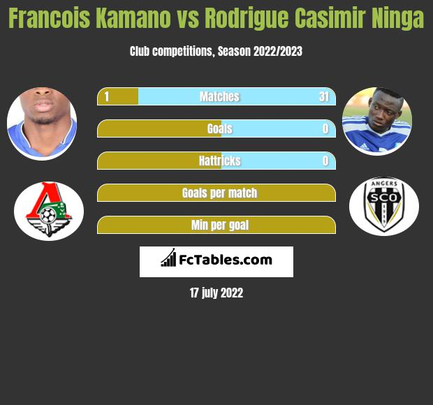 Francois Kamano vs Rodrigue Casimir Ninga h2h player stats