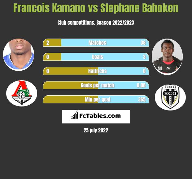 Francois Kamano infographic statistics for Bordeaux