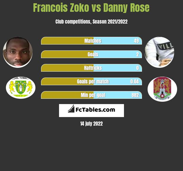 Francois Zoko vs Danny Rose h2h player stats