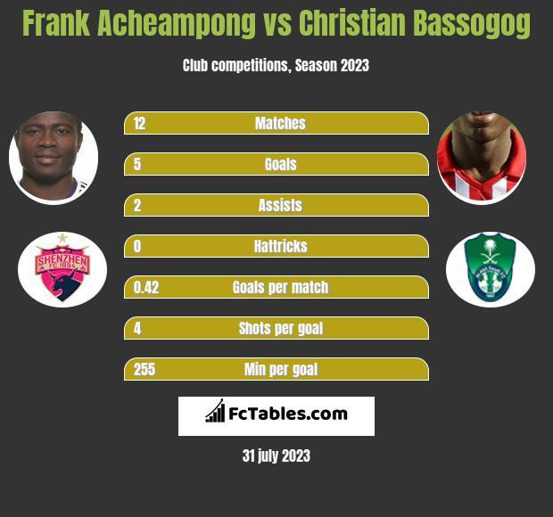Frank Acheampong vs Christian Bassogog infographic