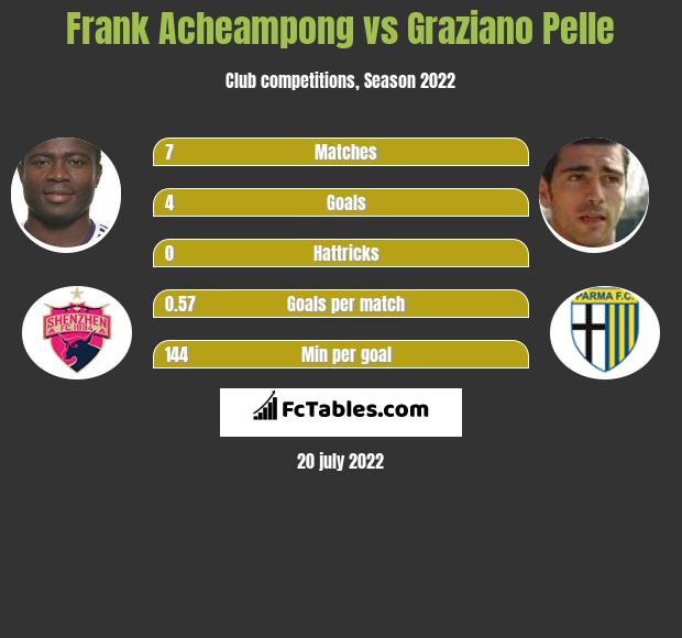 Frank Acheampong vs Graziano Pelle infographic