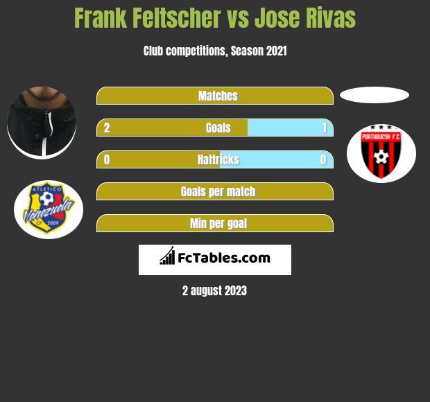 Frank Feltscher vs Jose Rivas infographic