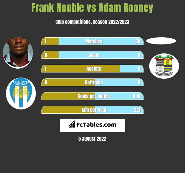 Frank Nouble infographic statistics for Colchester