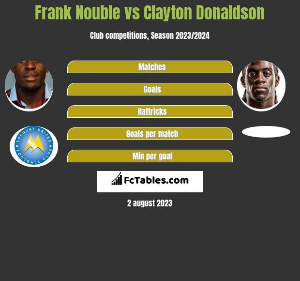 Frank Nouble vs Clayton Donaldson infographic