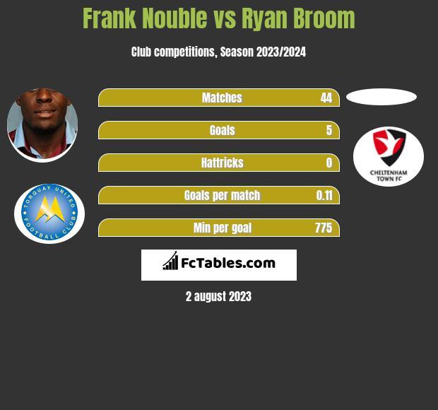 Frank Nouble vs Ryan Broom infographic