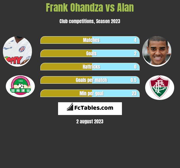Frank Ohandza vs Alan h2h player stats