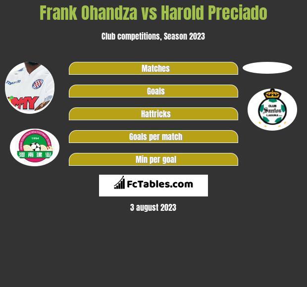 Frank Ohandza vs Harold Preciado h2h player stats