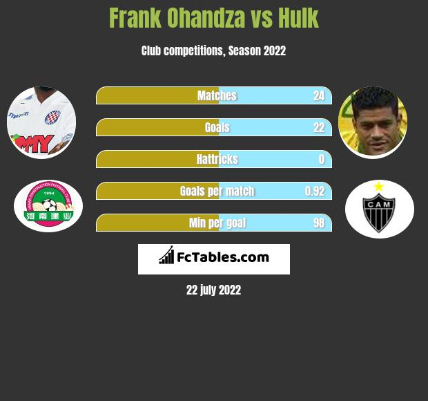 Frank Ohandza vs Hulk h2h player stats