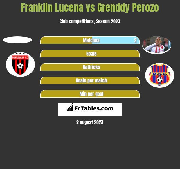 Franklin Lucena vs Grenddy Perozo h2h player stats