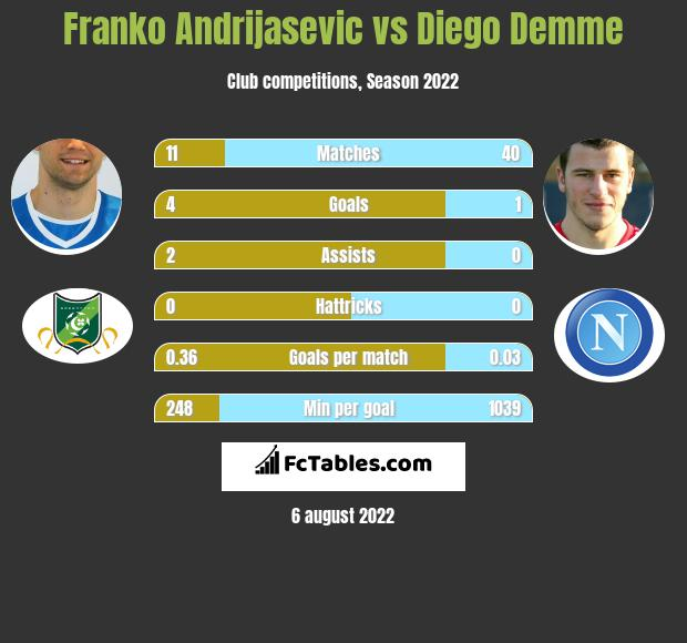 Franko Andrijasevic vs Diego Demme h2h player stats