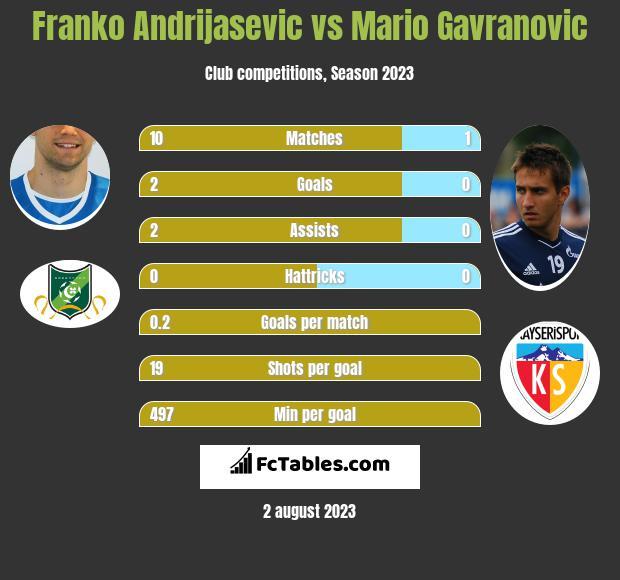 Franko Andrijasevic vs Mario Gavranovic h2h player stats