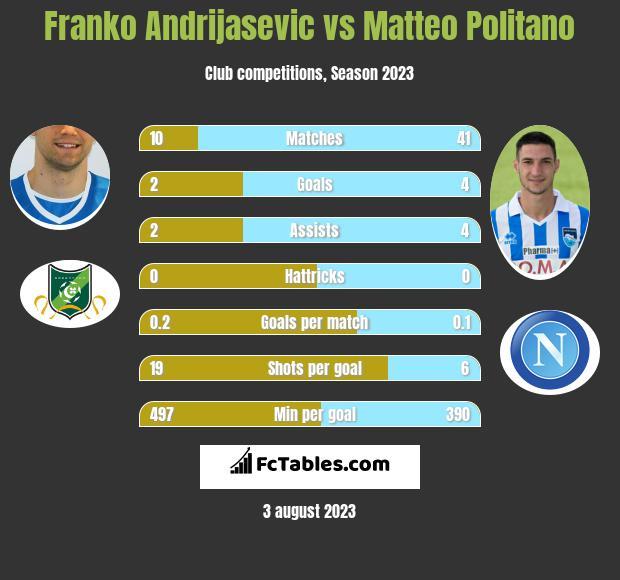 Franko Andrijasevic vs Matteo Politano h2h player stats