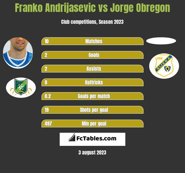 Franko Andrijasević vs Jorge Obregon h2h player stats