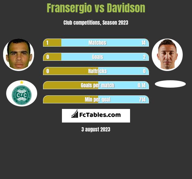 Fransergio vs Davidson infographic