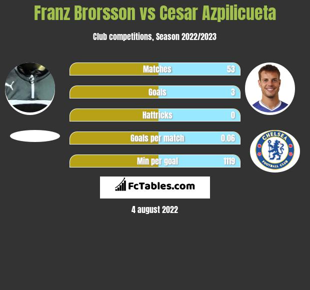 Franz Brorsson infographic statistics for Chelsea