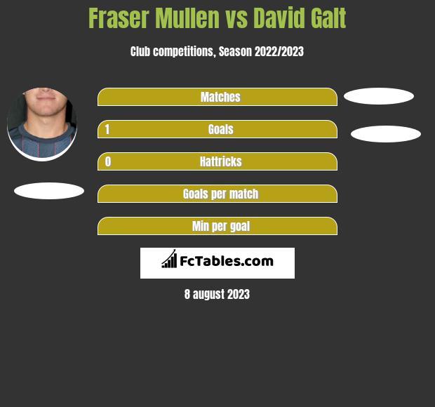 Fraser Mullen vs David Galt h2h player stats