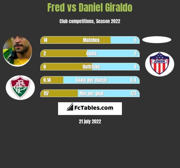 Fred vs Daniel Giraldo h2h player stats