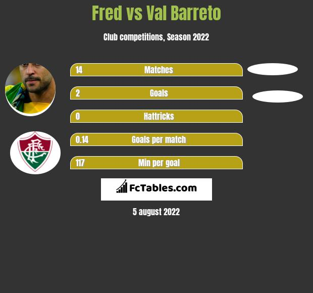 Fred vs Val Barreto h2h player stats