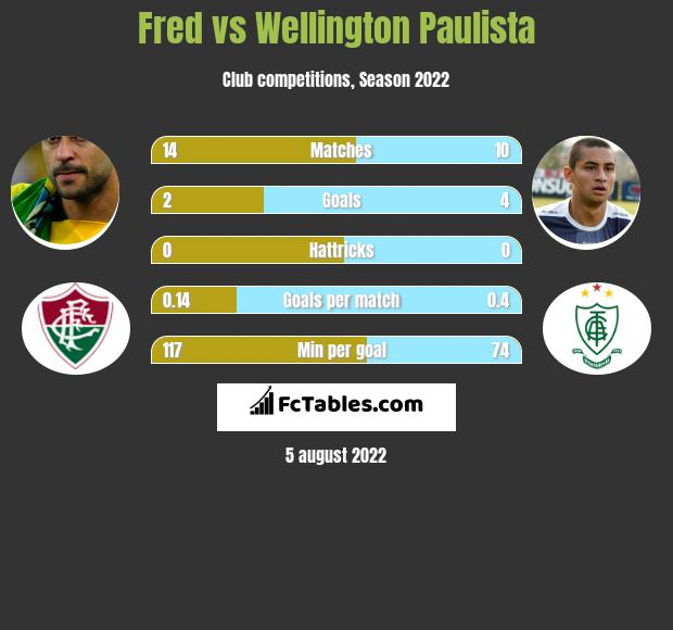 Fred vs Wellington Paulista h2h player stats
