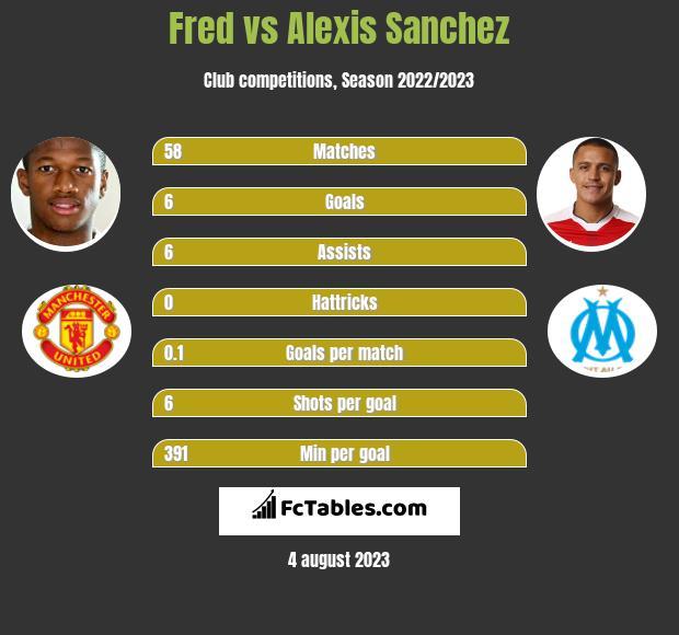 Fred vs Alexis Sanchez infographic