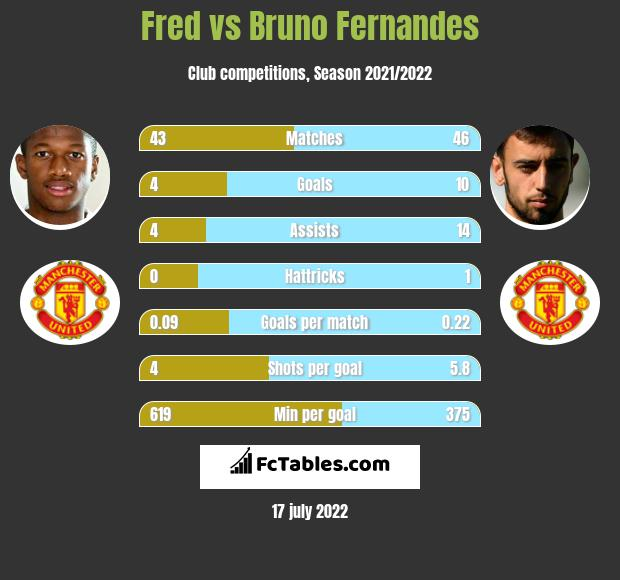 Fred vs Bruno Fernandes infographic