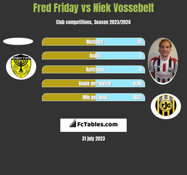 Fred Friday vs Niek Vossebelt h2h player stats