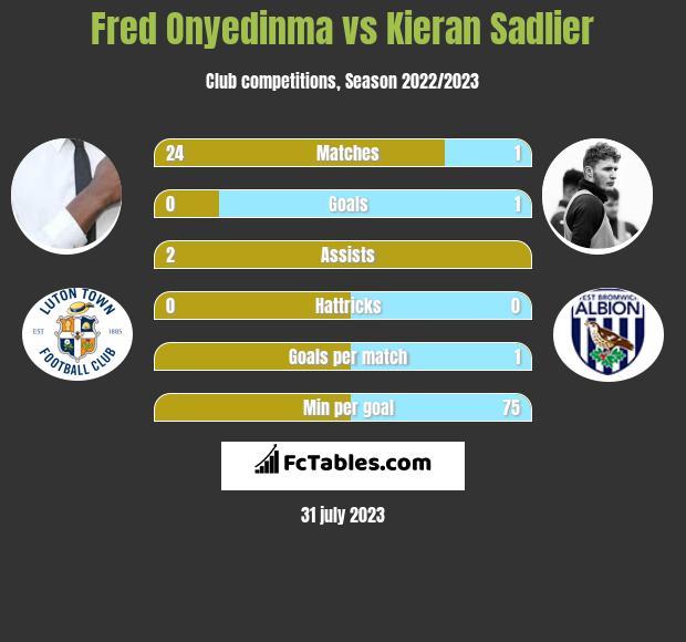 Fred Onyedinma vs Kieran Sadlier infographic