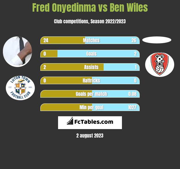 Fred Onyedinma vs Ben Wiles infographic