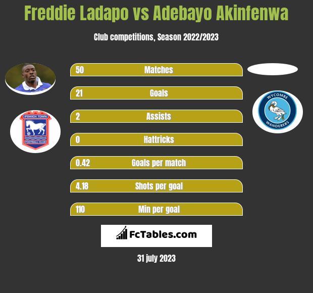 Freddie Ladapo vs Adebayo Akinfenwa h2h player stats