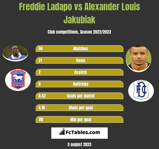 Freddie Ladapo vs Alexander Louis Jakubiak h2h player stats