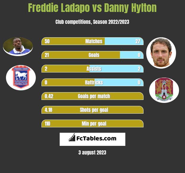 Freddie Ladapo vs Danny Hylton h2h player stats
