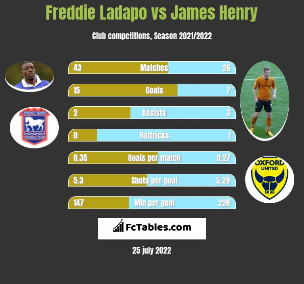 Freddie Ladapo vs James Henry h2h player stats