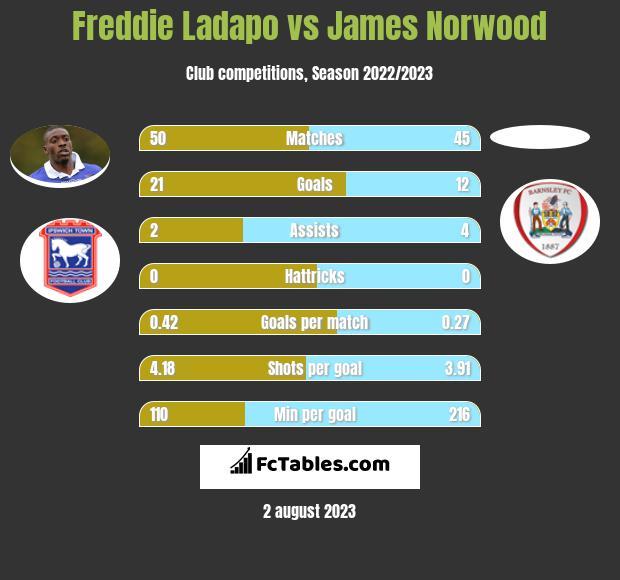 Freddie Ladapo vs James Norwood h2h player stats