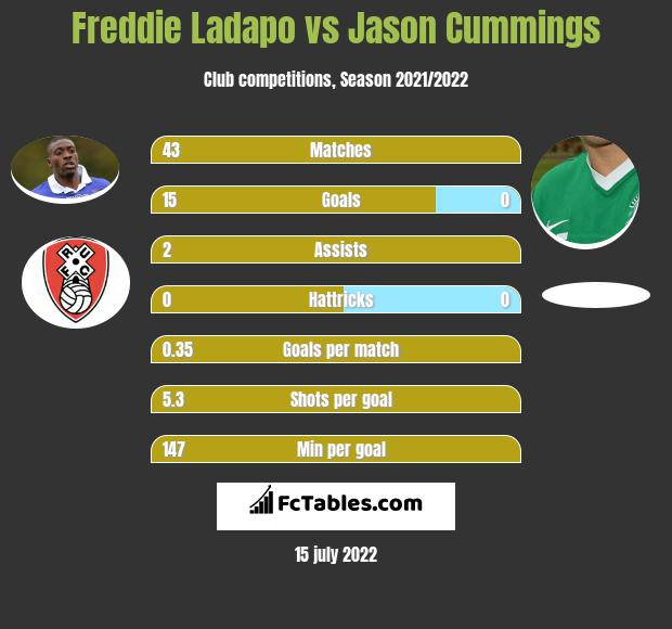 Freddie Ladapo vs Jason Cummings h2h player stats