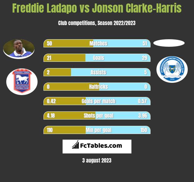 Freddie Ladapo vs Jonson Clarke-Harris h2h player stats