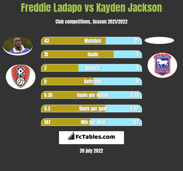 Freddie Ladapo vs Kayden Jackson h2h player stats