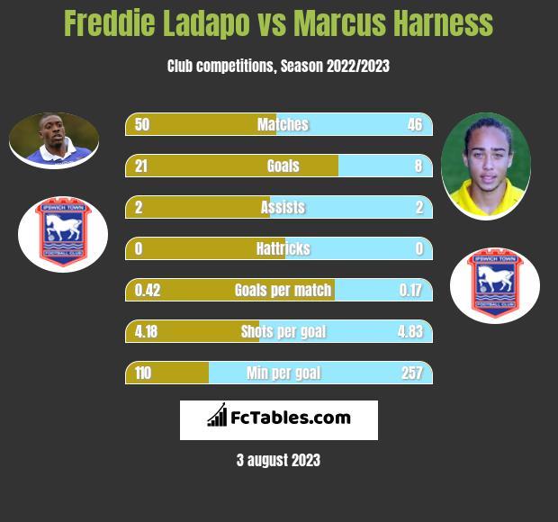 Freddie Ladapo vs Marcus Harness h2h player stats