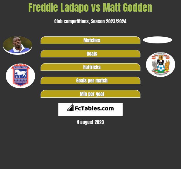 Freddie Ladapo vs Matt Godden h2h player stats